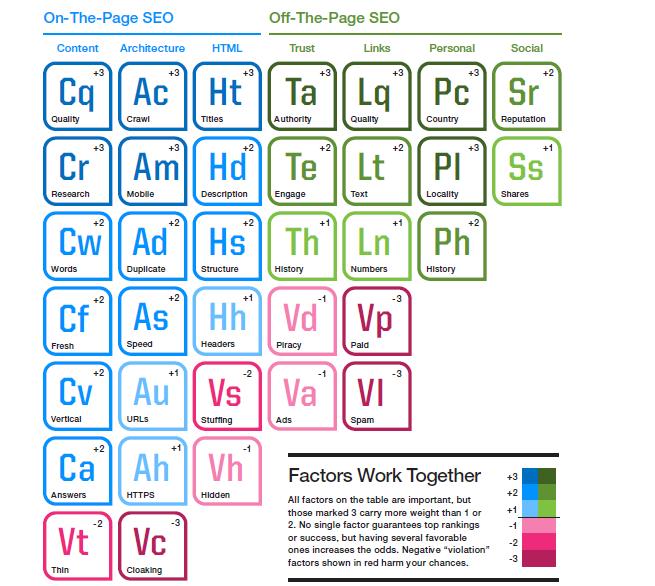 SEO periodic table-SearchEngineLand