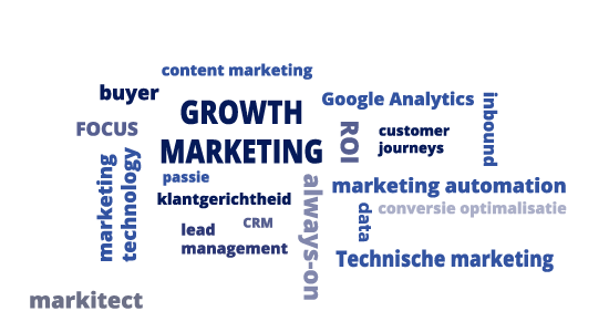 Marketing strategy - wordcloud