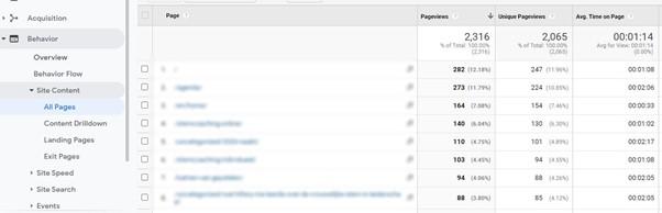 Google Analytics Behavior Site content 2